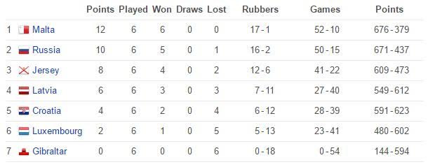 European Team Division 3 Championships Ladies Group Table